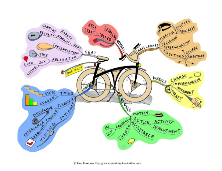 3 Hal Penting dalam Membuat Life Mapping